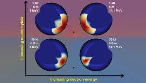 Different neutron energies enhance asteroid decline