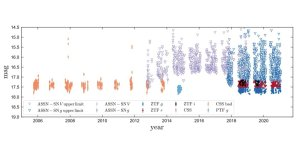 An unusual binary system detected by LAMOST