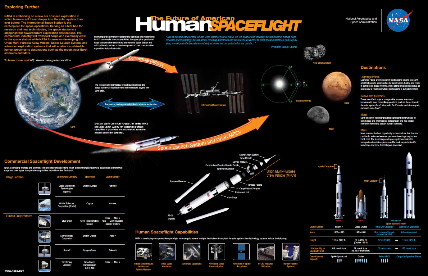 Nasa S Picture Of The Future Of Human Spaceflight