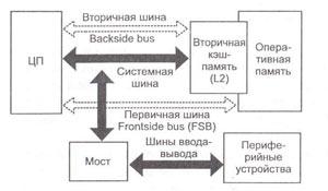 Системные интерфейсы и интерфейсы ввода-вывода