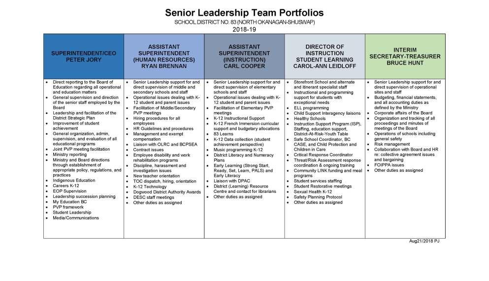 Senior Leadership Portfolios 2018-19.jpg