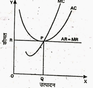 Firm's Equilibrium in the Short Period
