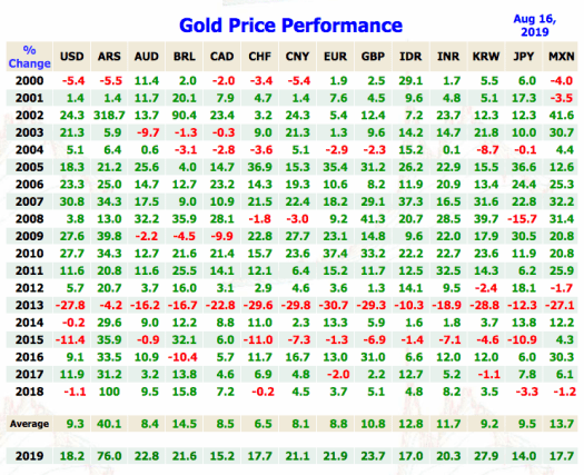 Gold Price Today | Price of Gold Per Ounce | Gold Spot ...