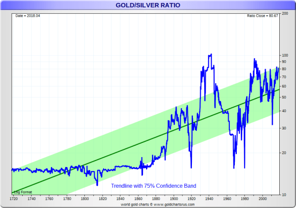 Gold Price History | Historical Gold Prices | SD Bullion