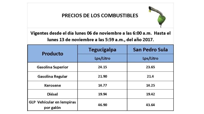 Precios de los Combustibles 06 de noviembre 2017