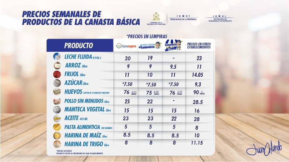 PRECIOS CANASTA BASICA 12.04.2018