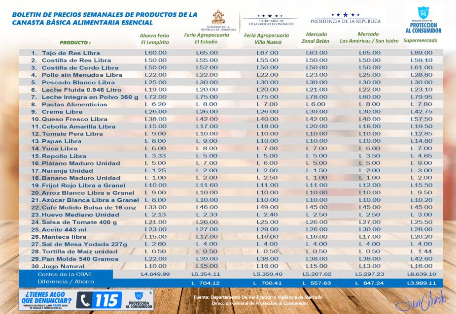 Boletin de precios semanales de la CBAE correspondiente al 26 de noviembre 2018.png