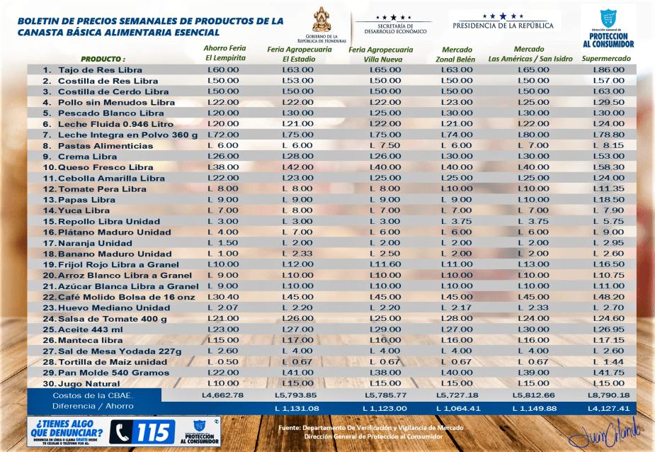 Boletin de precios de la CBAE correspondiente del 05 al 11 de agosto del 2019