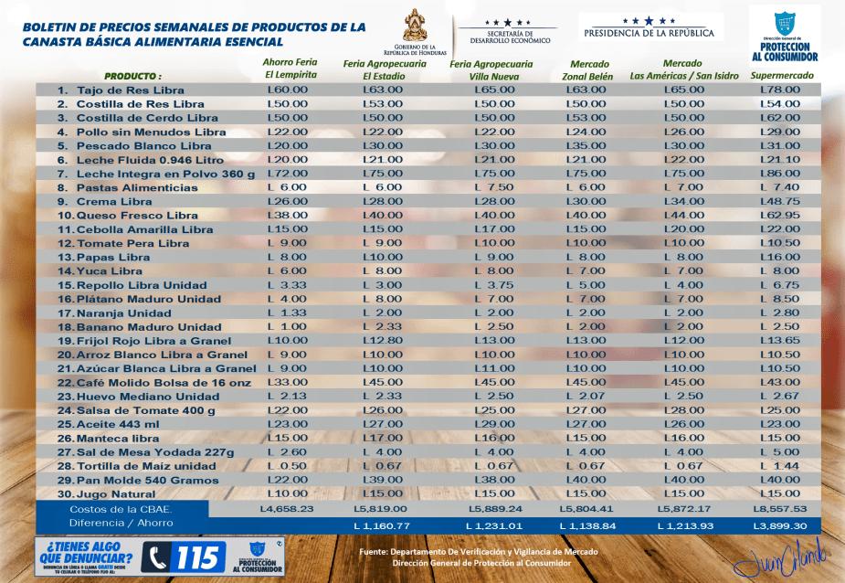 Boletin de precios de la CBAE para la fecha del 28 de octubre al 3 de noviembre del 2019