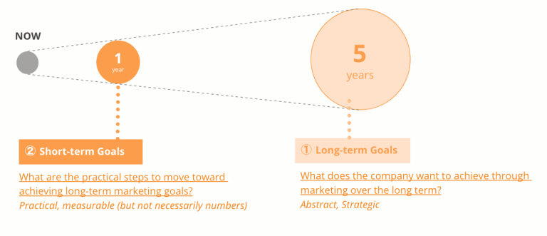 A graphic illustration showing the move from short-term to long-term goals.