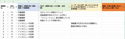 スプレッドシート上でユーザーテストの結果をまとめた表