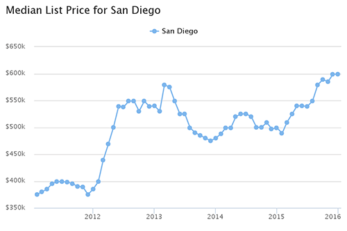 median list price for san diego