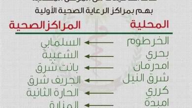 وزارة الصحة تعلن عن تفعيل فرق الإستجابة بمحليات الخرطوم