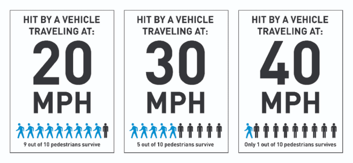 An infographic with icons showing how many pedestrians survive at 20, 30, and 40 miles per hour.