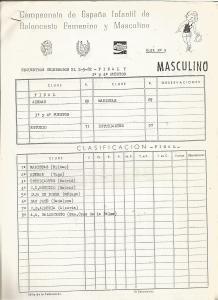 19820502 Clasificación Cto. España Infantil