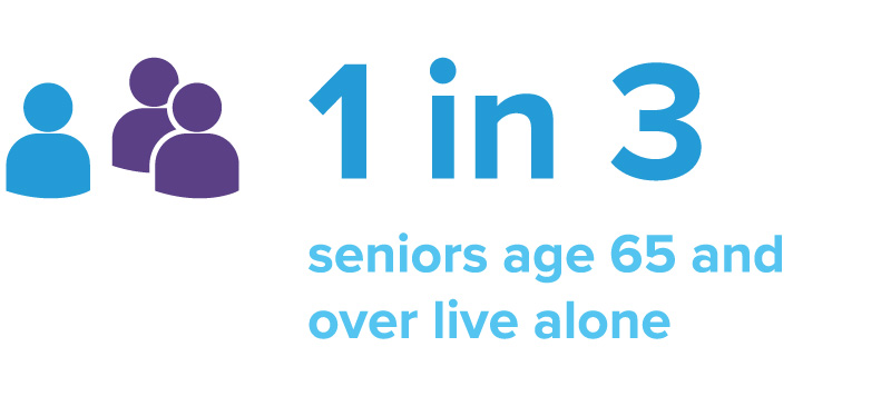 1 in 3 seniors age 65 and older live alone