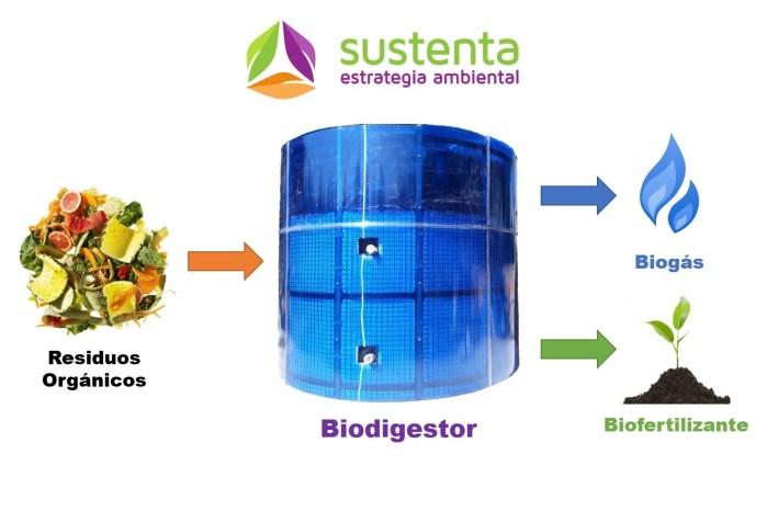 Planta de Biogás para Residuos de Alimentos