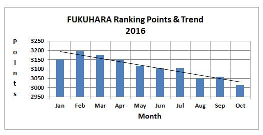 fukuhara