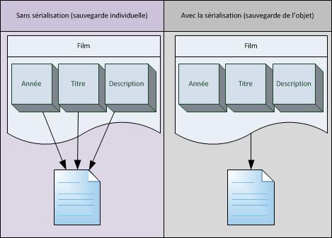 La sérialisation permet d'écrire tous les attributs d'un objet dans un fichier