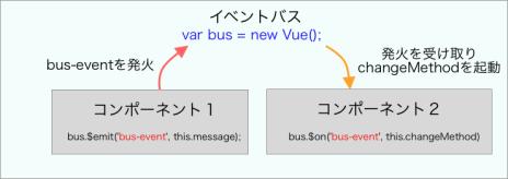 Vue js】コンポーネント間のデータ通信について図解 | とものブログ