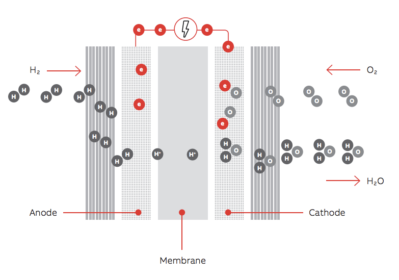 fuel-cell-ABB