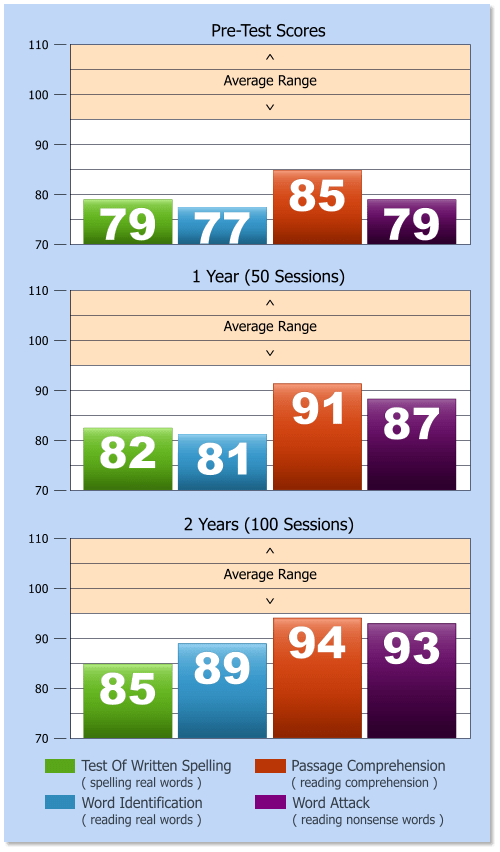 Test Score Chart - Seacoast Learning Center