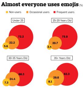 image of emoji usage statistics