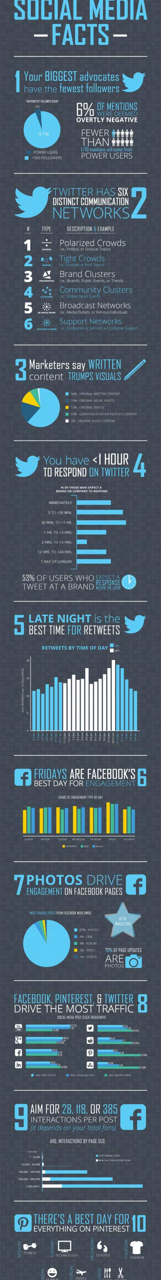 Social media facts you should know Seafoam Media