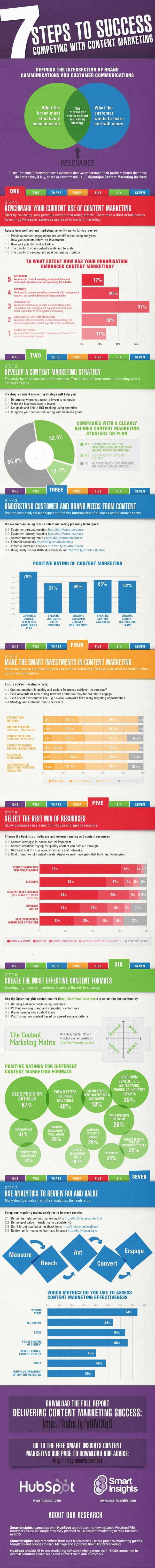 Infographic detailing the 7 steps a business should take for an effective content marketing strategy
