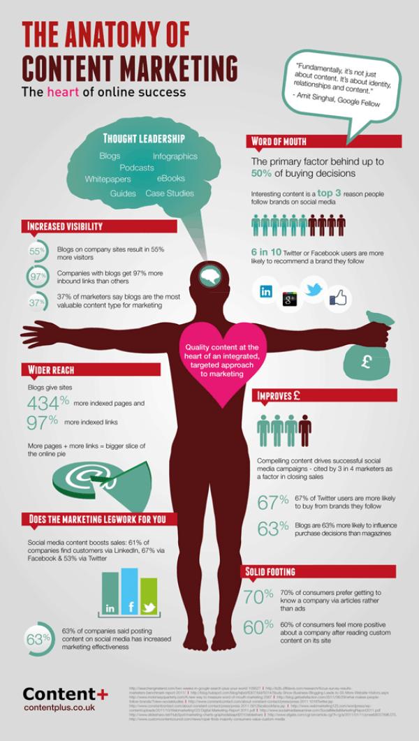 Content marketing anatomy infographic Seafoam Media