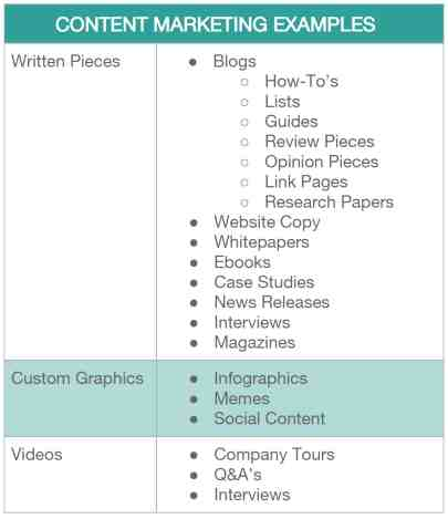 Content Marketing Examples Chart