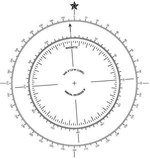 Magnetic Compass - National Maritime Historical Society