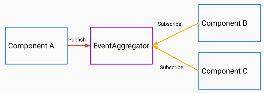 EventAggregator