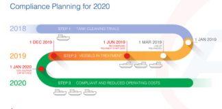 Sulphur Cap 2020 Time Line