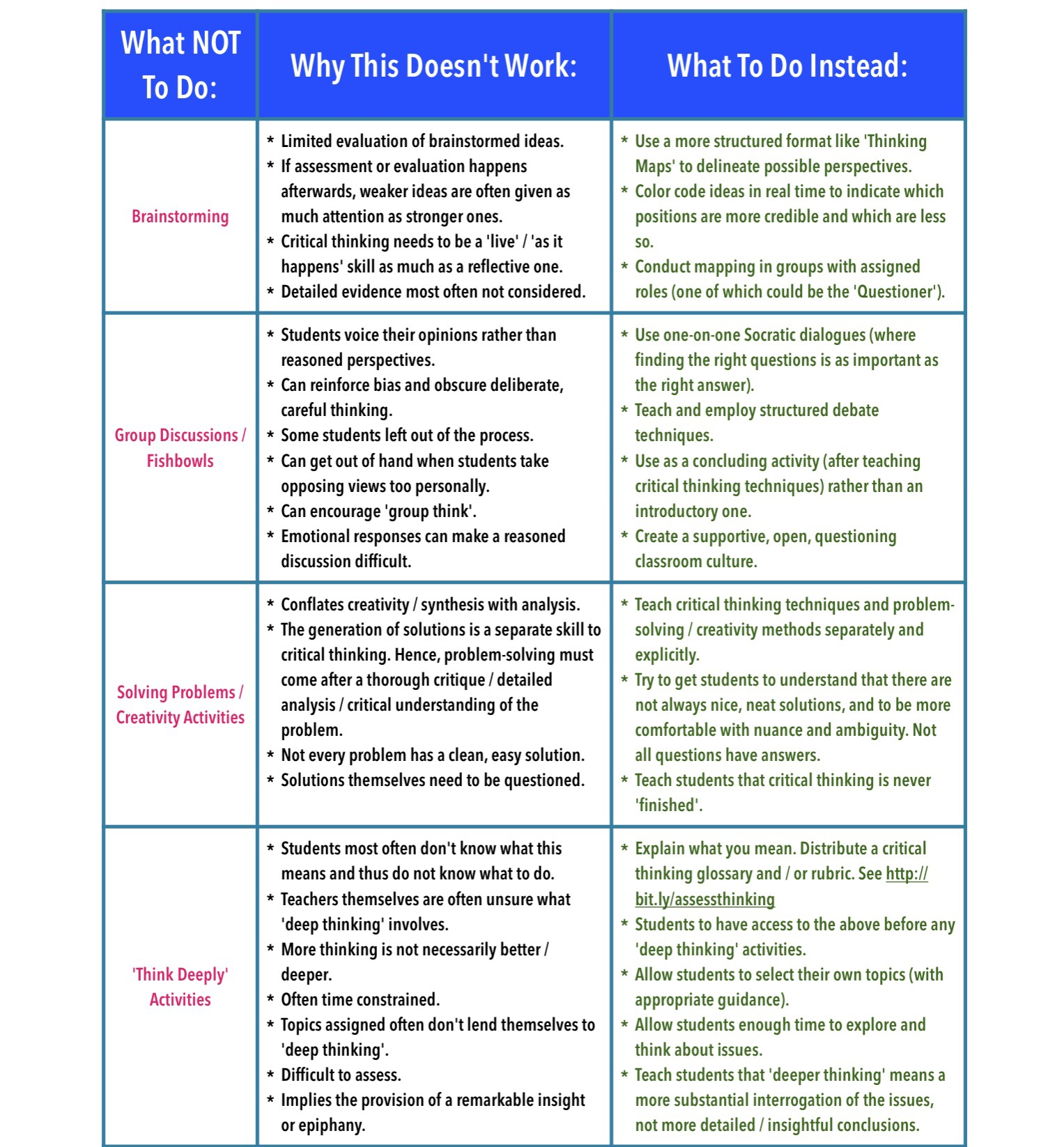 How Do You Teach Critical Thinking How To Develop Your