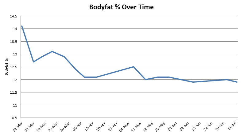 bodyfat-over-time
