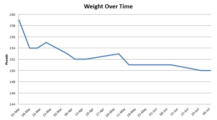 weight-over-time