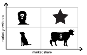 BCG_Growth_Share_Matrix