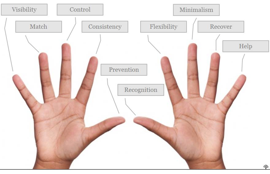 Two Hands Usability Fingers