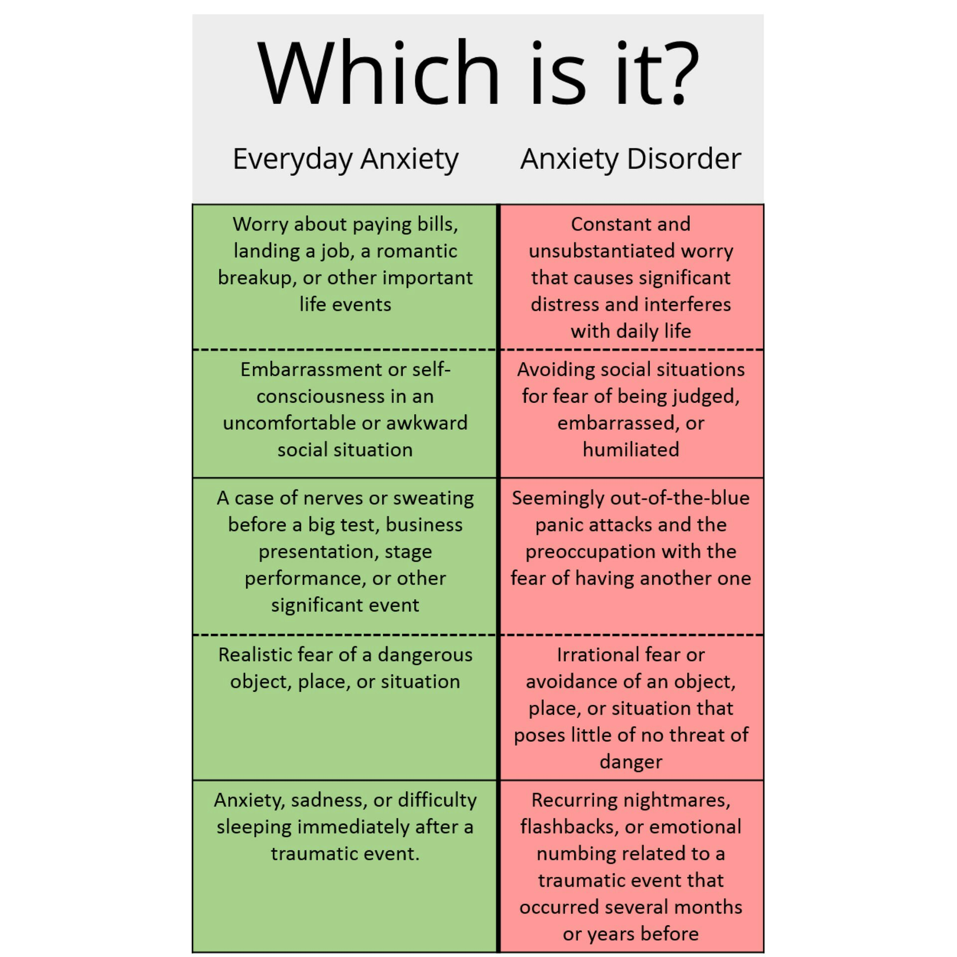 The Differences Between Everyday Anxiety And An Anxiety