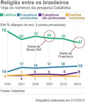 Gráfico das religiões: Católica, Evangélica, e outras