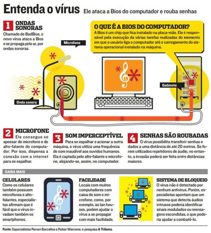 Malware: Vírus se espalha e rouba senhas