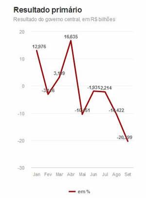 Em ano de eleições, contas do governo têm pior resultado da história - 2