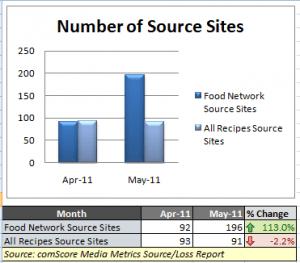 comScore Downstream: Food Network vs. All Recipes