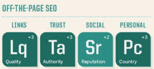 Search Engine Land Off Page SEO Success Factors