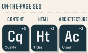 Search Engine Land On Page SEO Success Factors