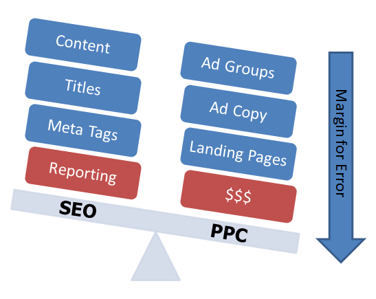Uses for SEO and PPC