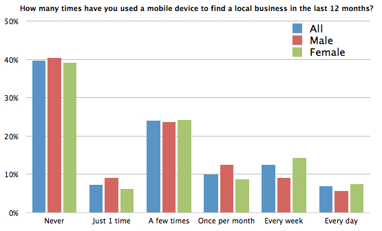 Chart - How many times have you used your mobile / mobile device to find a local business in the last 12 months?