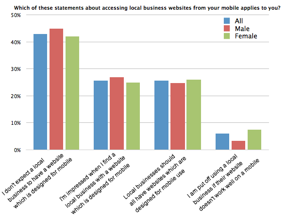 Chart - Which of these statements about accessing local business websites from your mobile applies to you?