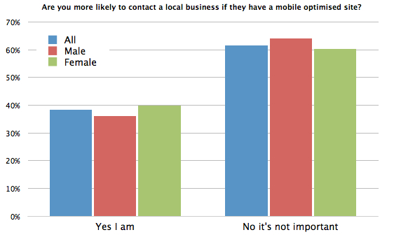 Chart - Are you more likely to contact a local business if they have a mobile optimized site?